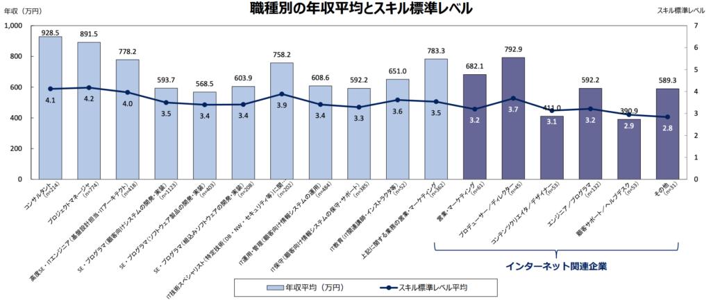 職種別の年収平均とスキル標準レベル